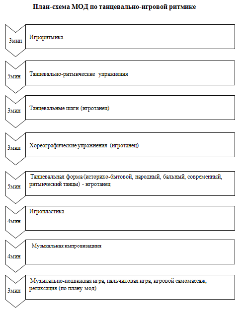 модель ритмика план-схема