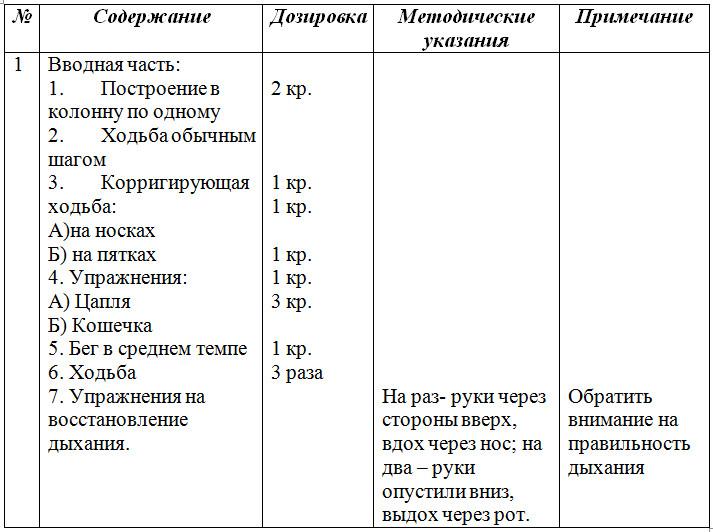 План конспект занятий для средней группы детского сада